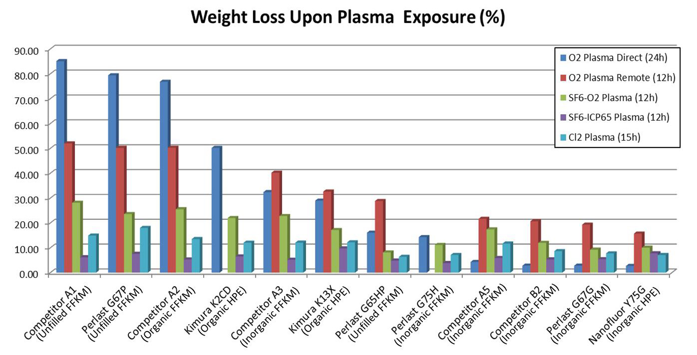Weight Loss Upon Plasma Exposure Graph